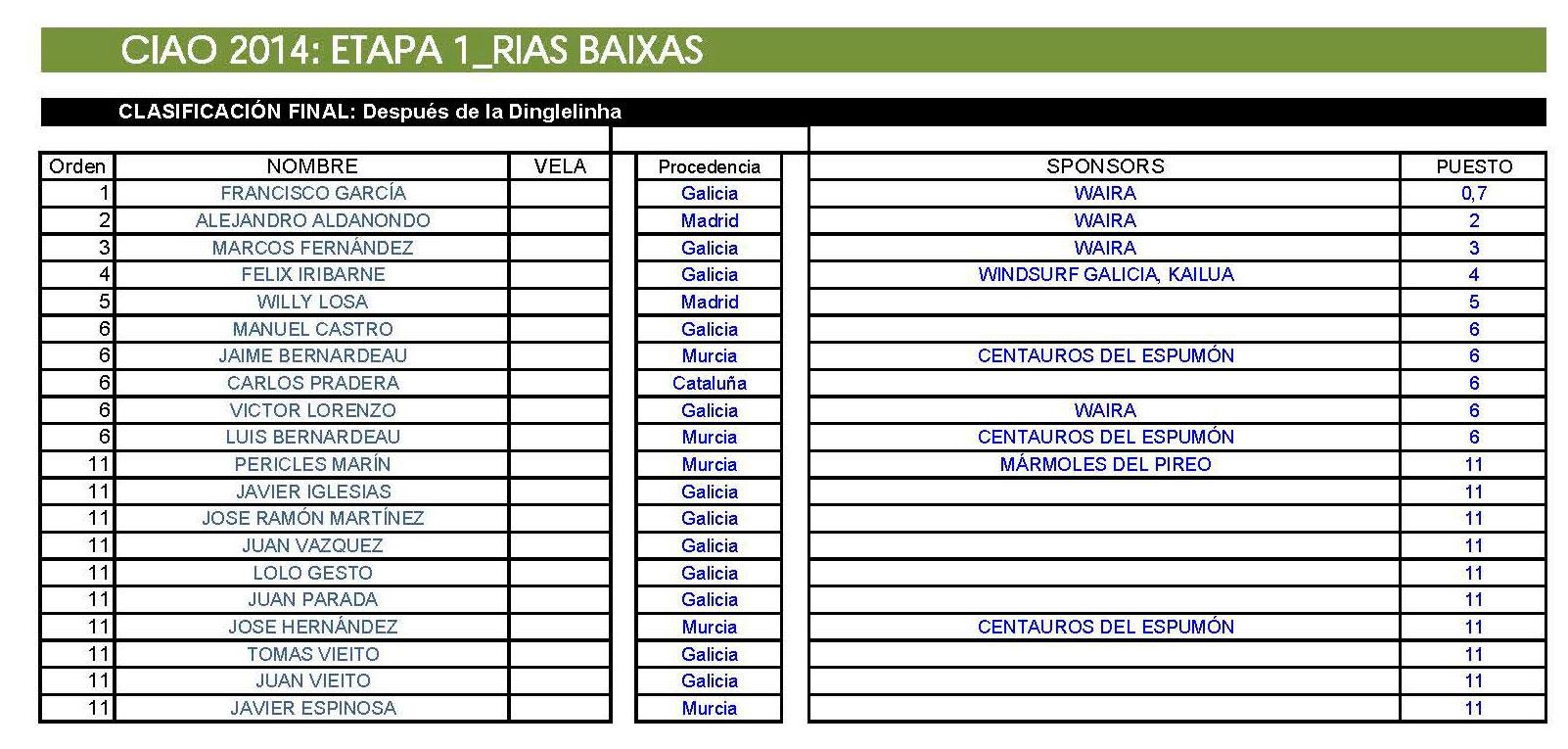clasificaciones_2014