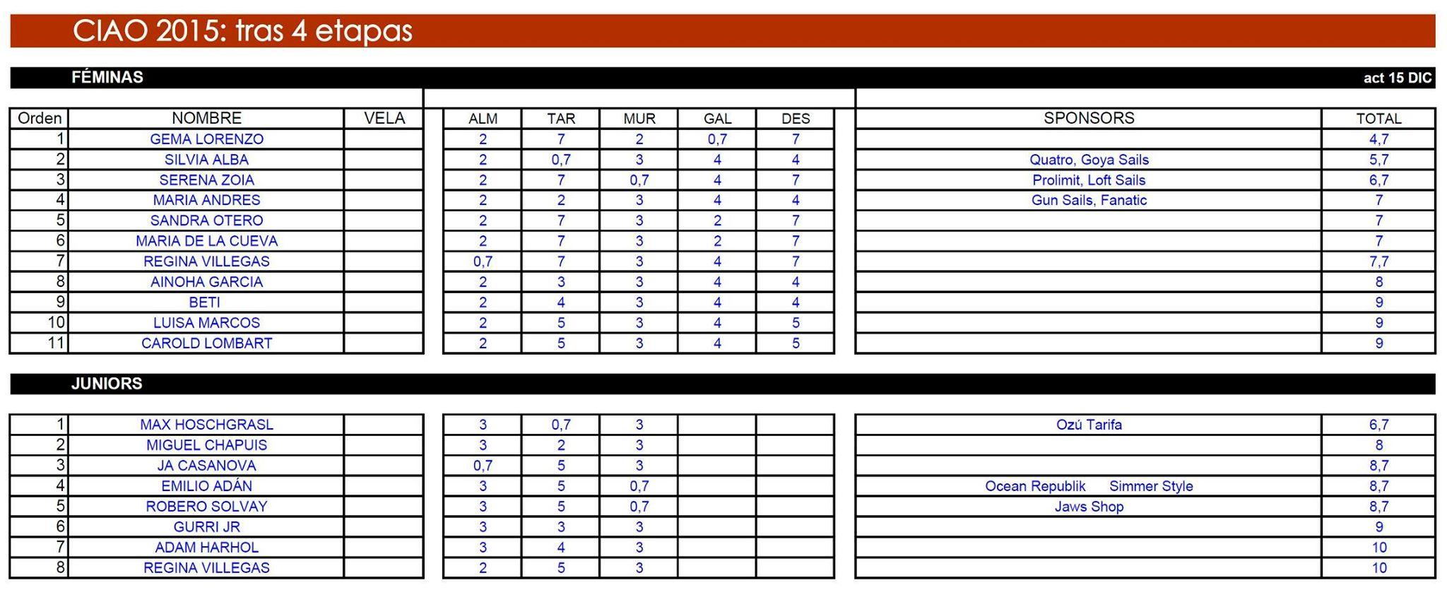 clasificaciones juvenil femenino_2015